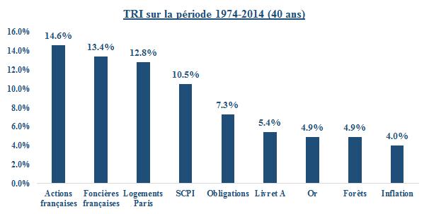 tri scpi 1974-2014