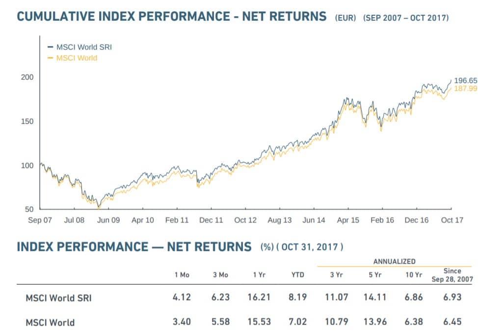 Performances des portefeuilles ISR en 2017