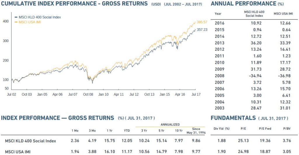 Performance portefeuilles ISR sur 15ans